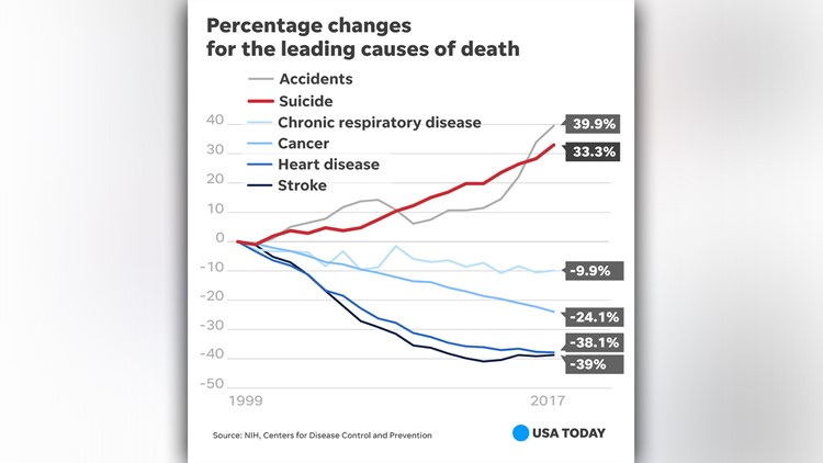 leading causes of death_1543505555789.jpg.jpg