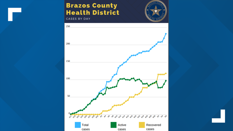 Coronavirus cases by day in Brazos County