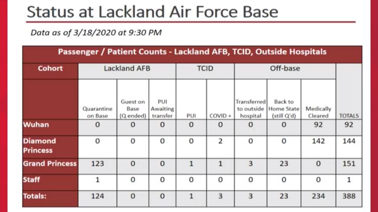 Status at Lackland
