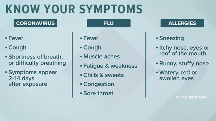 Coronavirus vs. Flu vs. Allergies - Know Your Symptoms