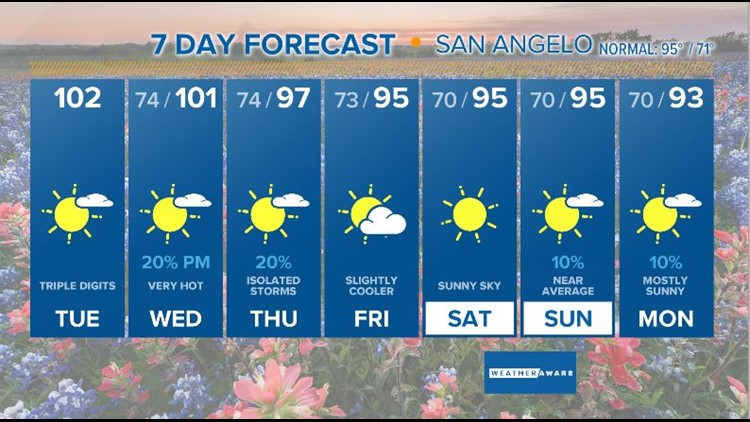 Seven day forecast for San Angelo