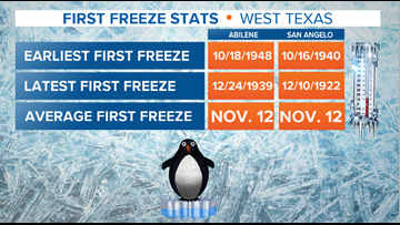 First freeze of the season likely Thursday and Friday as temperatures plummet