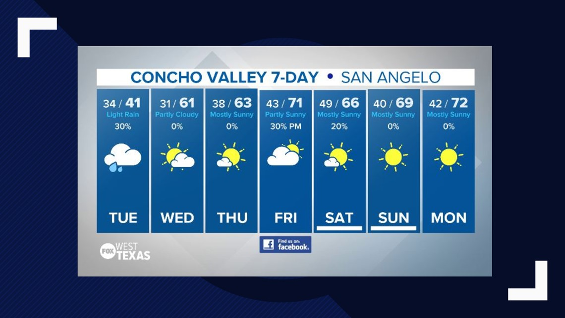 Weak El Niño keeps us cooler with additional rain chances this week