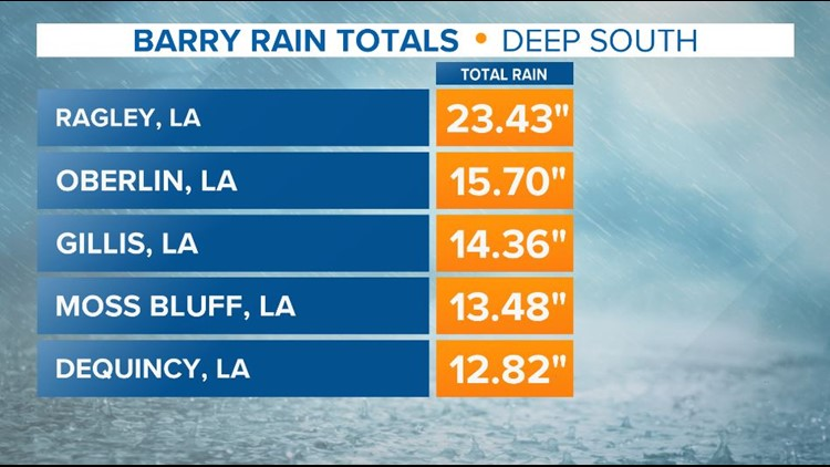Barry rainfall totals