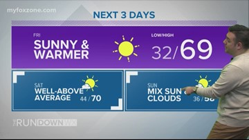 FORECAST: The warmer weather continues into the weekend
