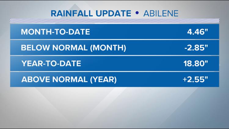Abilene Regional Airport rainfall update