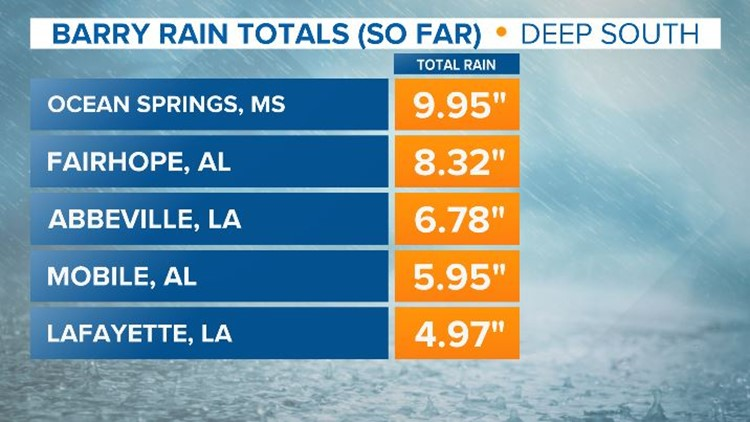 Barry rainfall totals thus far