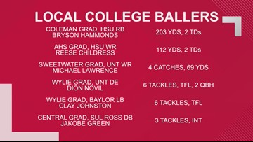 Former HS Stars Shine For Colleges in Week 9