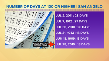 Mathis Field ties 18-day record, but it isn't close to longest stretch of hot days