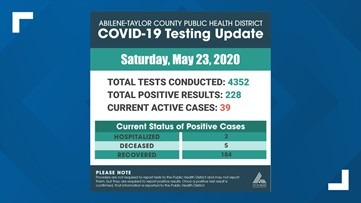 No new confirmed COVID-19 cases reported for Abilene-Taylor Co. Saturday