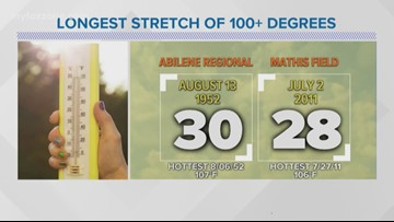 FORECAST: When was the longest stretch of 100+ degree days in West Texas?