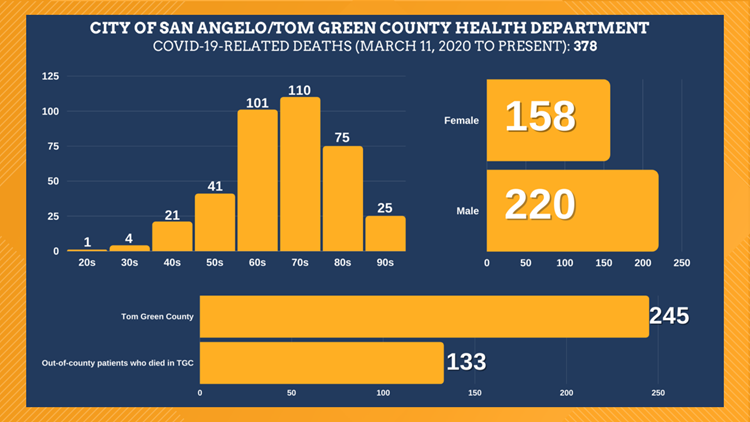 Four additional COVID-19-related deaths reported for Tom Green County over weekend