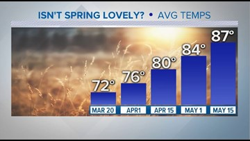 Ready or not, Spring has sprung and the heat is coming