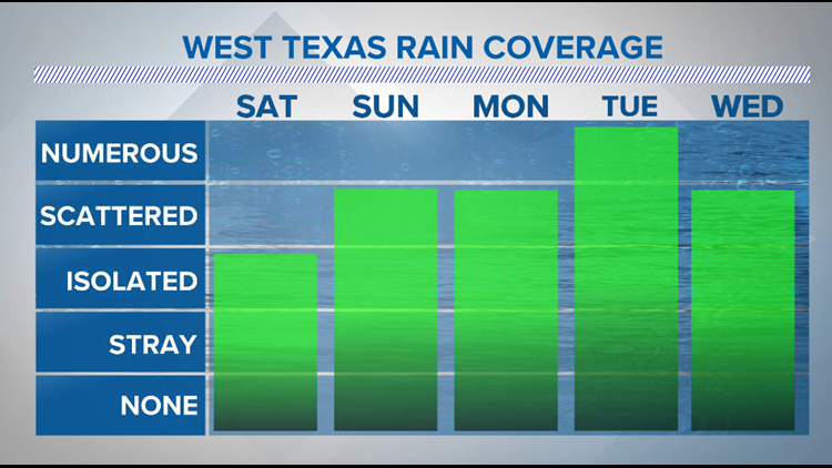 A week straight of storm chances on the way for West Texas
