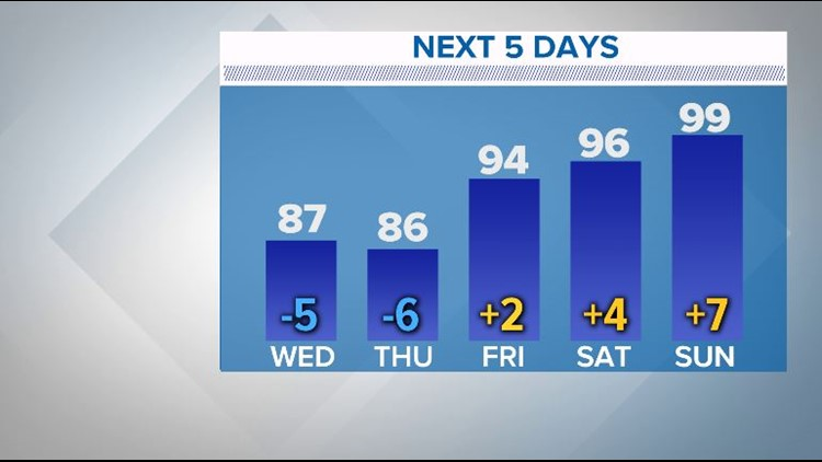 West Texas temperatures over the next five days