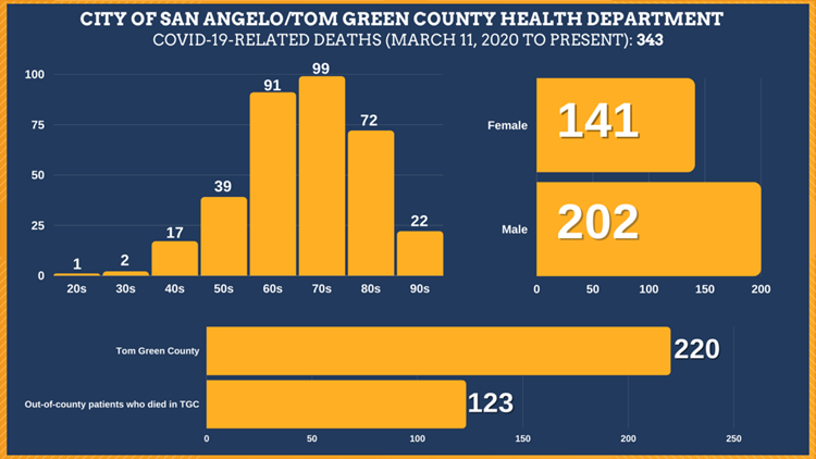 San Angelo Health Dept. confirms 3 additional COVID-19-related deaths in Tom Green Co.