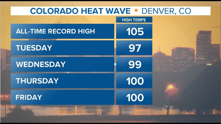 Colorado Heat Wave