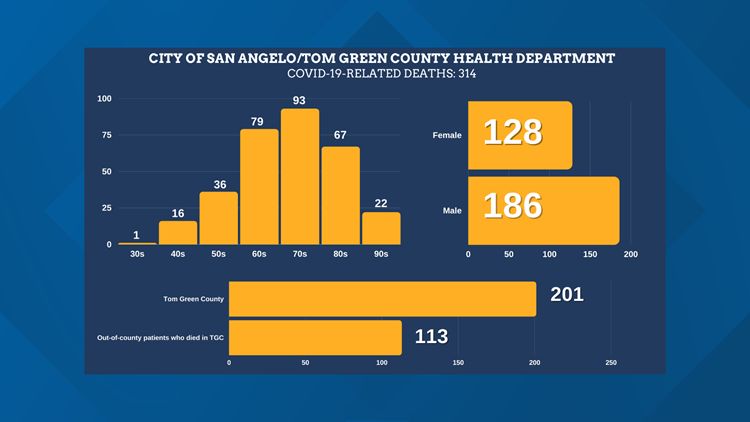 San Angelo Health Dept. confirms county's 314 COVID-19-related death