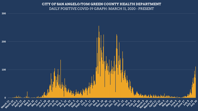New COVID-19 cases exceed 100 Friday in Tom Green County; 34 new positives in Taylor County