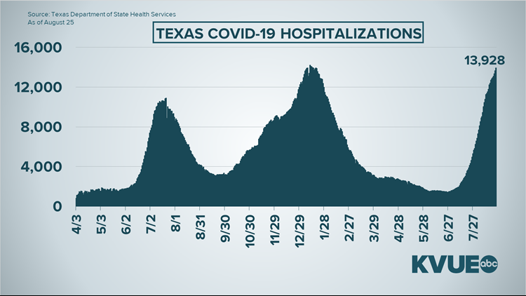 Looking at Texas ICU numbers throughout the COVID-19 pandemic