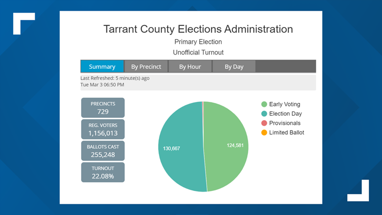 Tarrant County Super Tuesday voting