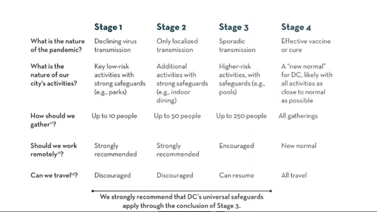 Stages of DC Reopening